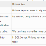 Difference Between Primary Key and Unique Key