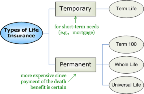 Difference between Annuity and Life Insurance-1