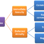 Difference between Annuity and Life Insurance