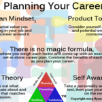 Difference between Career Planning and Succession Planning
