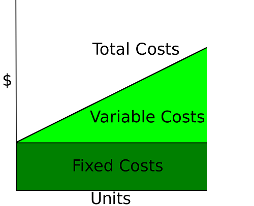 Difference between avoidable and unavoidable cost