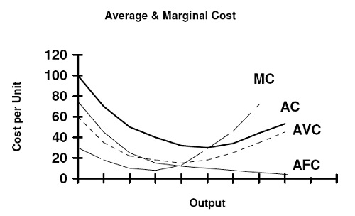 Difference between marginal cost and average cost-1