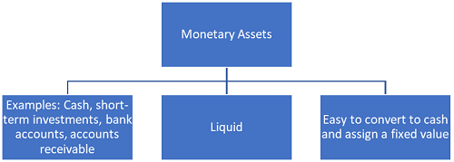 Difference between monetary and nonmonetary assets-1