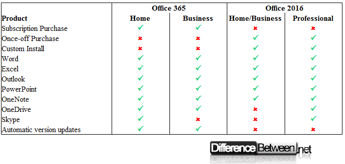 Difference between Office 365 and Office 2016 Difference Between