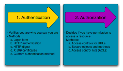 Difference between Authentication and Authorization