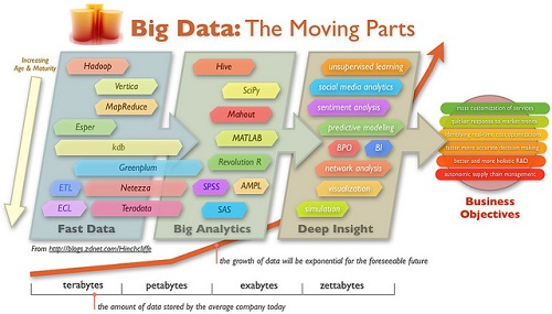 Difference between Big Data and Cloud Computing