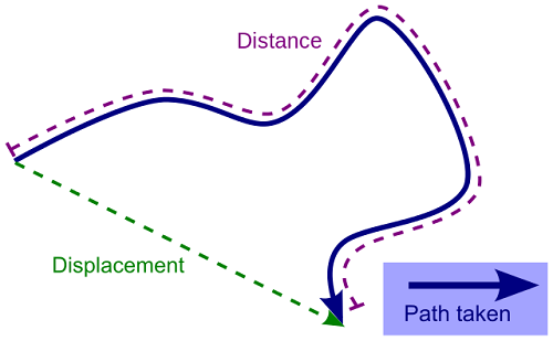 difference between distance and displacement difference between