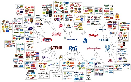 Difference Between Brand and Products