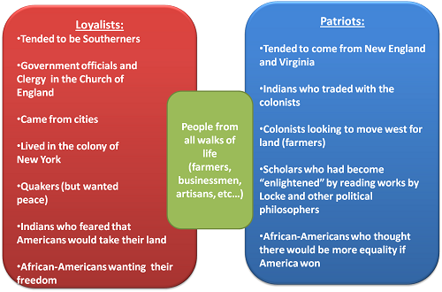 patriots and loyalists beliefs