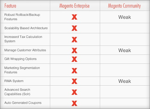 Difference between Magento Community and Enterprise Edition
