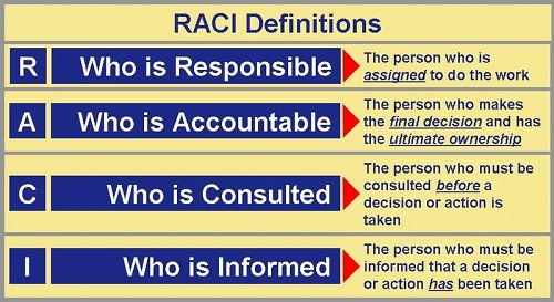 Difference between Responsible and Accountable
