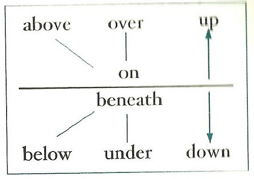 Difference between Under and Below