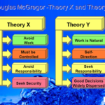 Differences Between Theory X and Theory Y