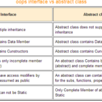 Difference between Abstract Class and Interface in Java