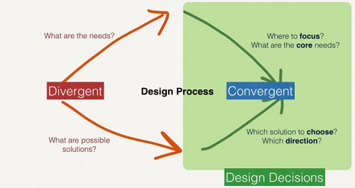 divergent thinking Divergent thinking is the process of thinking that explores multiple possible solutions in order to generate creative ideas this thought process is not as straight forward as convergent thinking, but used in conjunction with it the term divergent refers to developing in different.