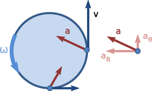 Difference Between Uniform and Nonuniform Motion-1
