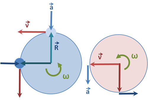 Difference Between Uniform and Nonuniform Motion