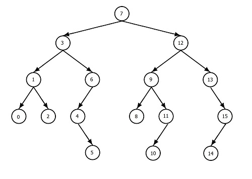 Difference between Binary Tree and Binary Search Tree