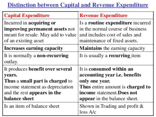 Difference between Capital Expenditure and Revenue Expenditure