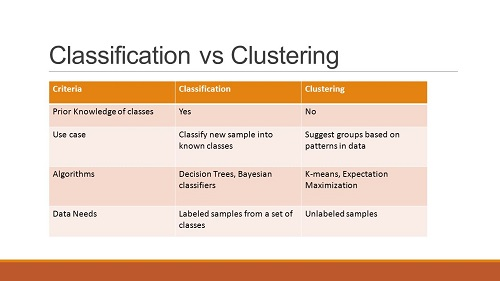 Difference between Clustering and Classification-1