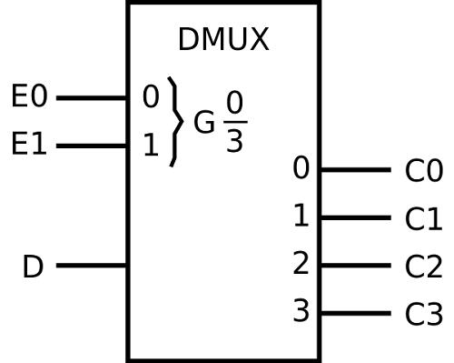 Difference between Decoder and Demultiplexer-1