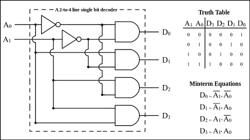Difference between Decoder and Demultiplexer | Difference ...