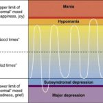 Difference between hypomania and mania
