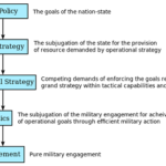 Differences between Policy and Strategy