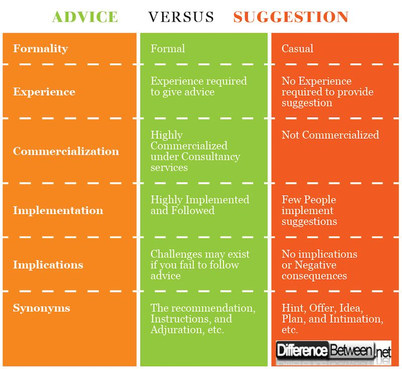 Difference Between Advice and Suggestion