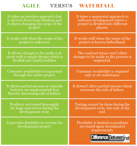 Difference between agile and waterfall difference between for When to use agile vs waterfall
