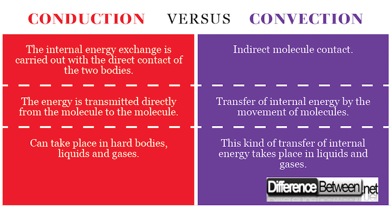 difference between conduction and convection
