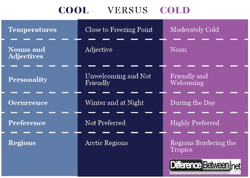 Difference Between Cool and Cold