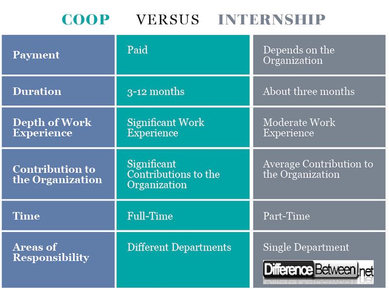 Coop VERSUS Internship