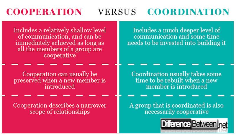 Cooperation VERSUS Coordination