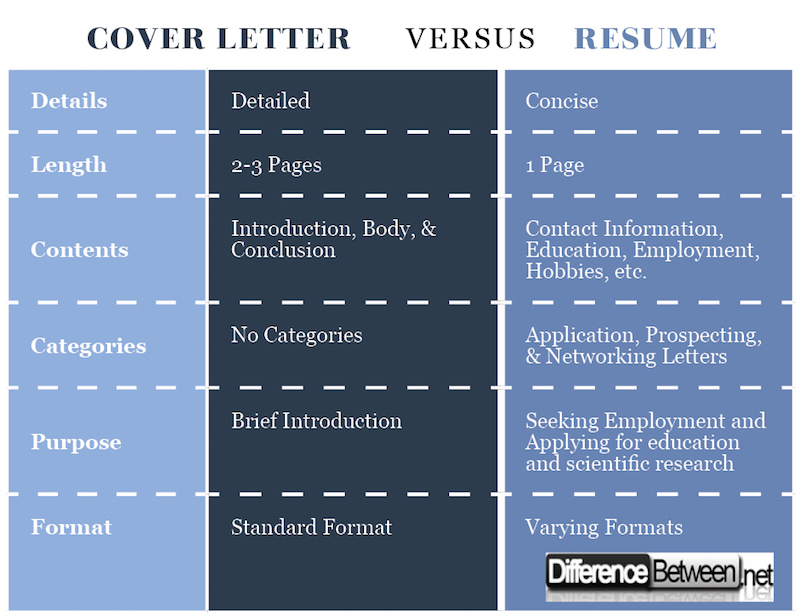 Difference between cover letter and resume difference for What is the difference between cv and cover letter
