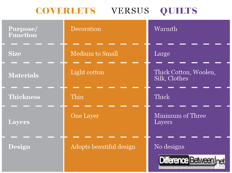 Coverlets VERSUS Quilts