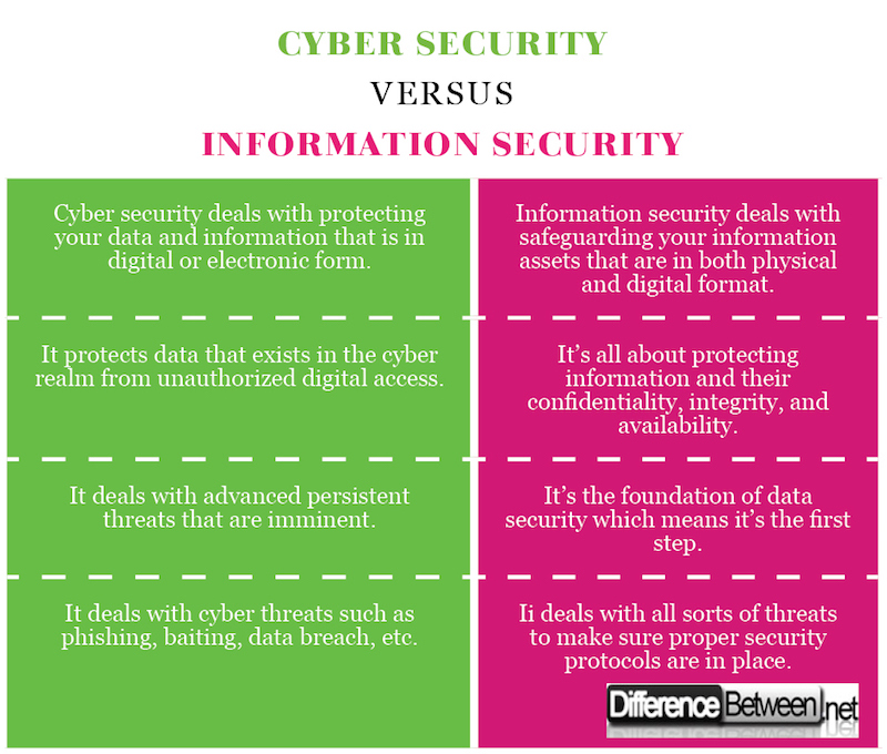 Cyber Security VERSUS Information Security