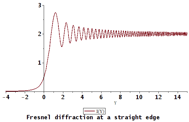 Difference Between Diffraction and Interference