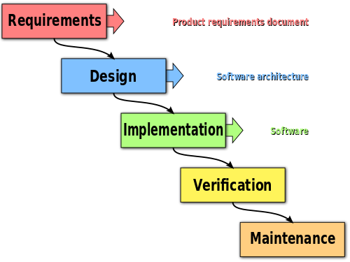 Difference between Agile and Waterfall1