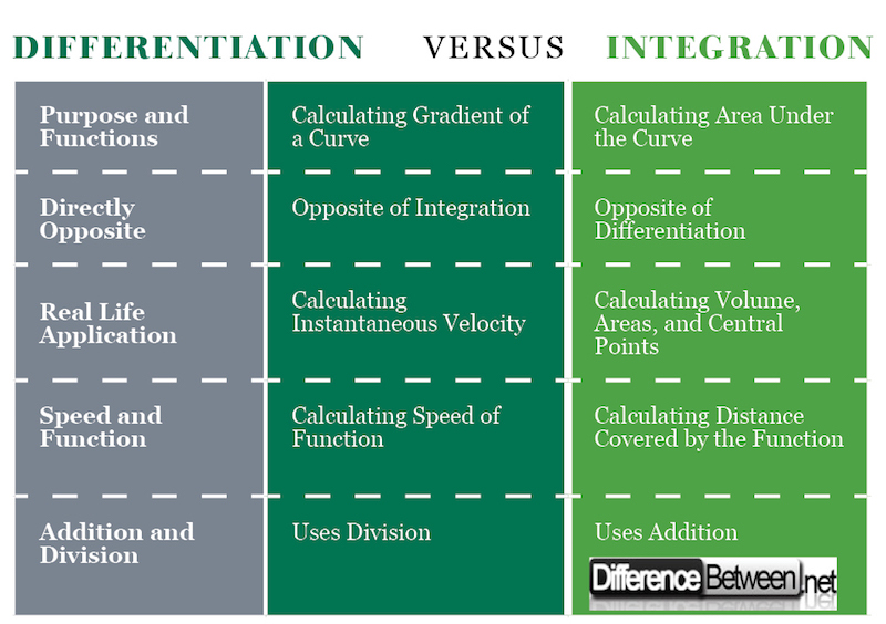 Difference Between Differentiation and Integration
