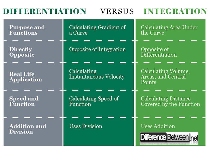Differentiation VERSUS Integration