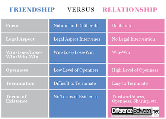 what is the difference between friendship dating and relationship