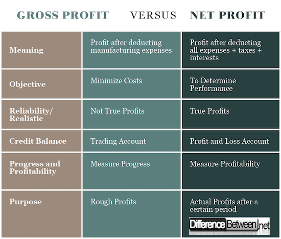 Gross Profit and Net Profit