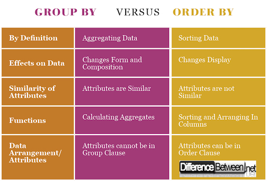 Difference between Groupby and Orderby