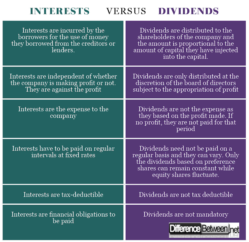 Difference between Dividends and Interest
