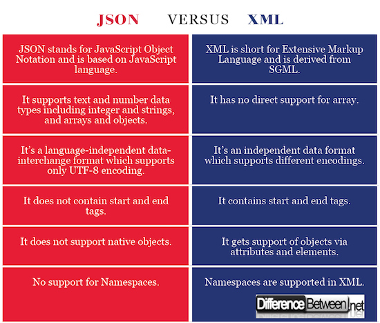Difference between JSON and XML | Difference Between