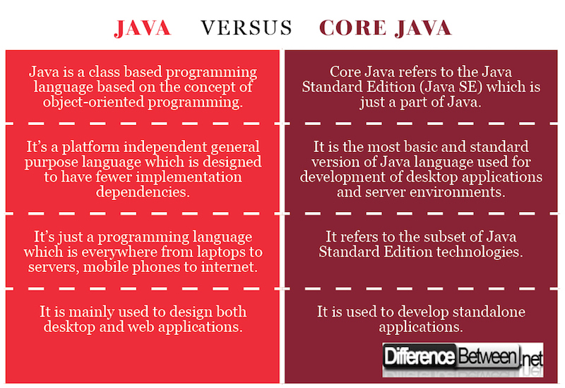 Difference between Java and Core Java