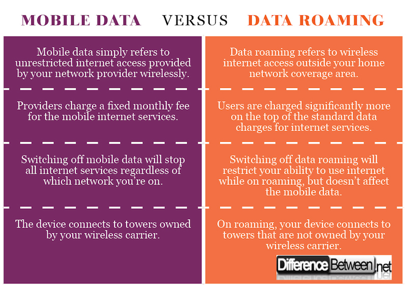 Difference between Mobile Data and Data Roaming