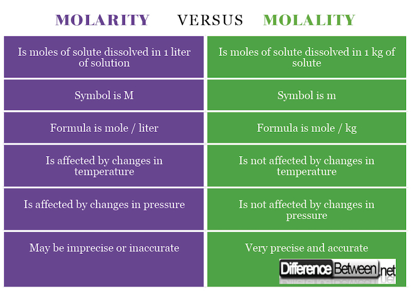 Molarity VERSUS Molality