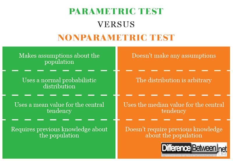 Parametric Test VERSUS Nonparametric Test